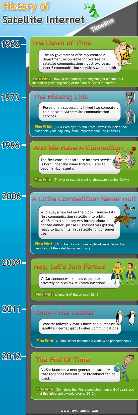 History Of Satellite Internet Service Infographic